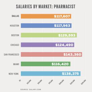 Pharmacist Annual Salary by Salary Pharmacist