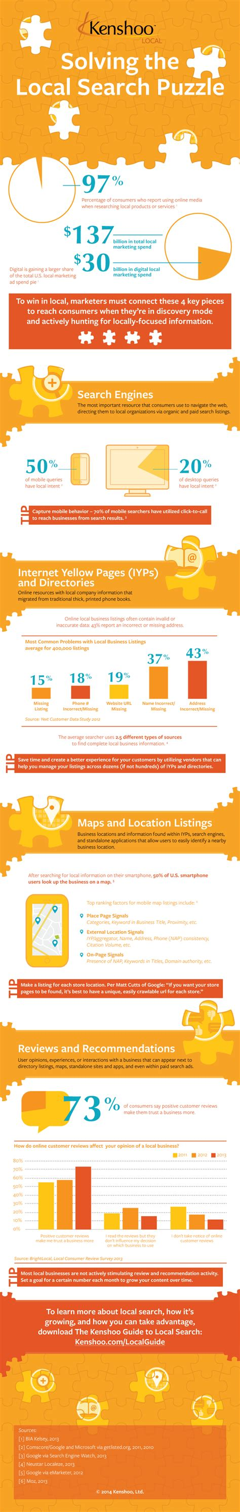 Yp Search Infographic Winning Local Through Search Engines Yellow Pages Maps Reviews