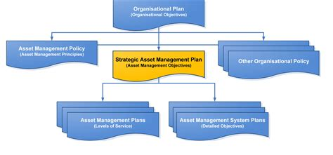 it asset management plan template what does a strategic asset management plan look like