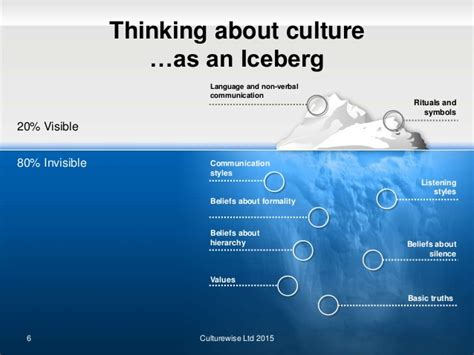 Visible And Invisible characteristics of culture culture combines the visible