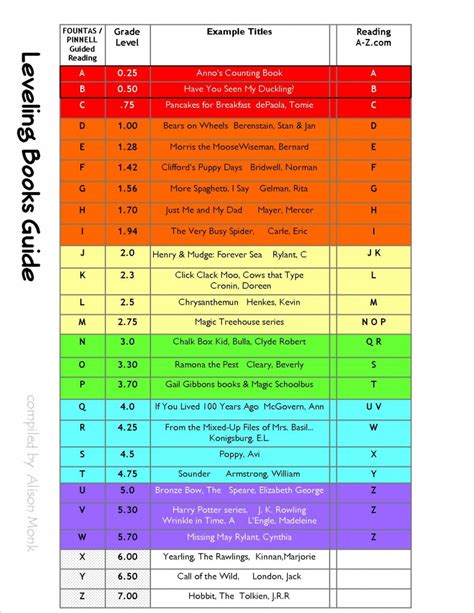 printable leveled reading guided reading levels comparison chart for fountas