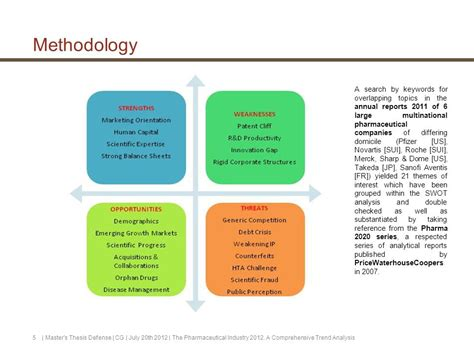 Mba Swot Analysis Of Pharmaceutical Industry by The Pharmaceutical Industry A Comprehensive Trend Analysis
