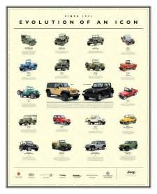 Jeep Model Codes 1000 Ideas About Jeep Wrangler Yj On Jeep