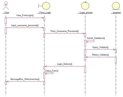 membuat sequence diagram login interaction diagram 06 043 061 096 adbo b