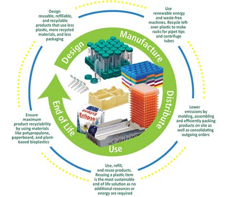 design of environmentally friendly processes labcon product design
