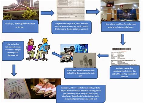 cara membuat paspor visa dan kitas xi ipa 5 prosedur kompleks tentang cara membuat paspor