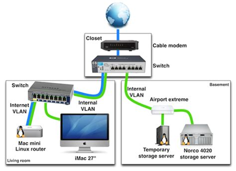 Small Home Network Exle Of A Home Networking Setup With Vlans