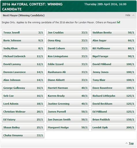 paddy power best odds mayor 2016 who will be next after boris johnson