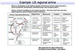 strategy map with tabular representationstrategy map