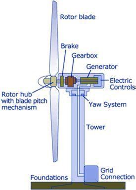 wind energy electronics eee wind turbine solar power energy solar installation