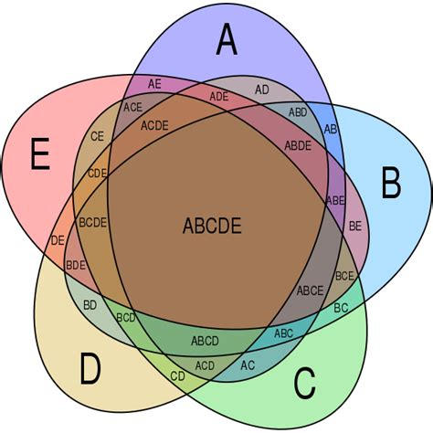 5 circle venn diagram maker it s okay to be smart venn popularized the diagram