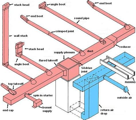 hvac duct diagram hvac for beginners