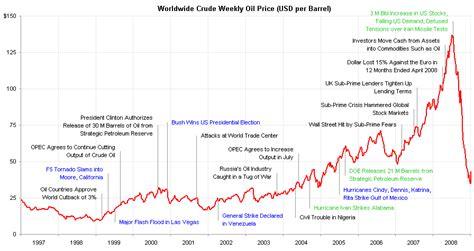 replacement   oil price radial chart peltier tech blog