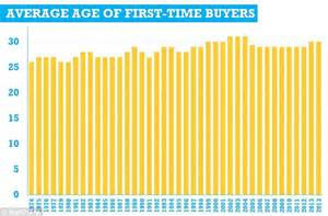 Time Home Buyers In Uk An Essential Guide by Just 1 In 10 25s Now Get On Property Ladder As House