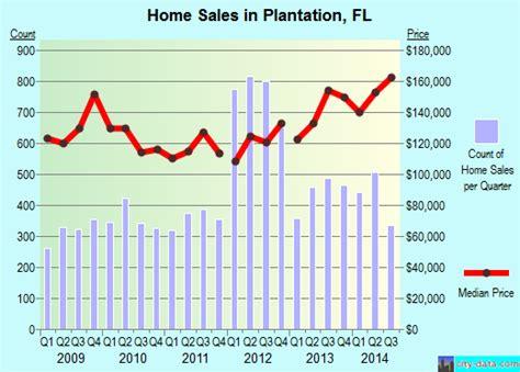 plantation florida fl 33322 33323 profile population