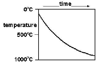 conceptest: rock cycle temperature profile #2