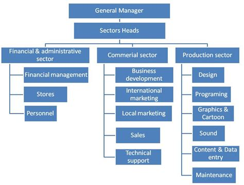 sle of organizational structure 9 best images of sales department organization chart sales organization structure chart sales