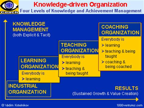 knowledge management collecting, leveraging, and