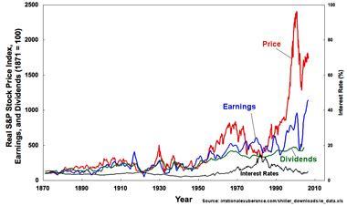 stock market wikipedia