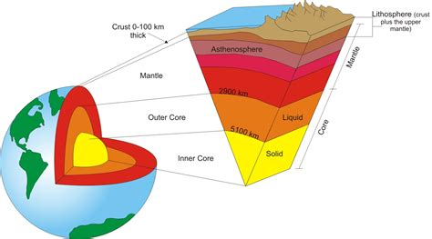 earth diagram earth s layered structure 171 kaiserscience