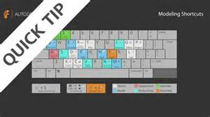 quick tip top 5 keyboard shortcuts design differently