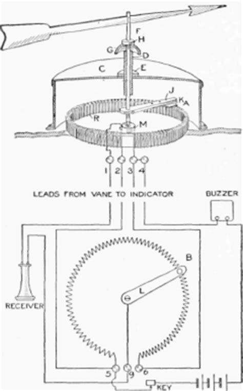 wind vane diagram how to make a wind vane howcast invitations ideas