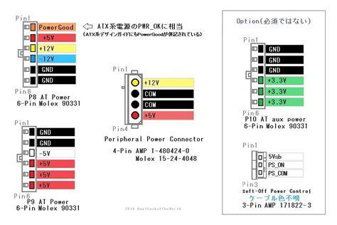 sata layout guidelines デュアルソケット ザ ワールド atx電源とatx12v電源とeps12v電源とwtx電源とat電源と