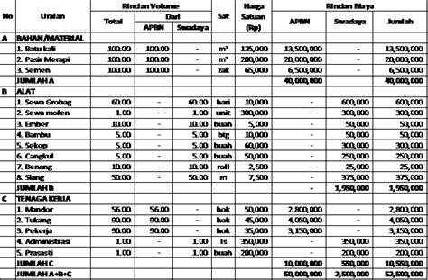 layout jaringan irigasi proposal jitut rehabilitasi jaringan irigasi 2016 desa