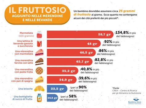 alimenti danneggiano il fegato troppi dolci danneggiano il fegato dei bambini medicina