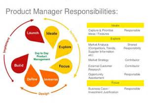 Management Duties by Product Management Roles Briefly Explained