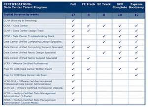 data center checklist template authorized cisco and netapp fast