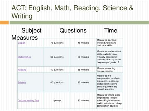 Act Test Sections by Act Sat Testing1