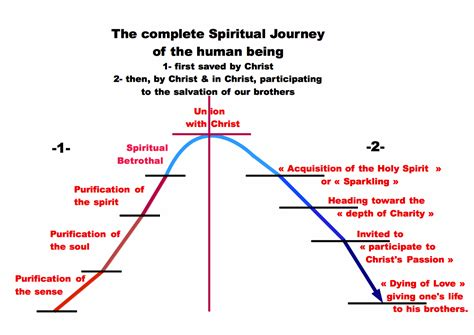 the spirit of engineering the journey of two college freshmen and the soul of engineering a simple introduction to engineering books spirituality 70 the fullness of the eucharist