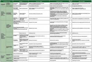 environmental protection plan template phase three of the environmental plan highlights