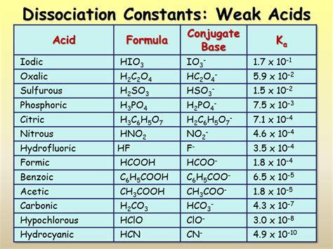 weak list acids ph and equilibrium presentation chemistry