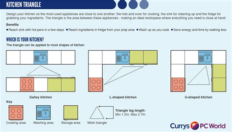 Kitchen Triangle Layout by Should I Spend More On A Kitchen Techtalk