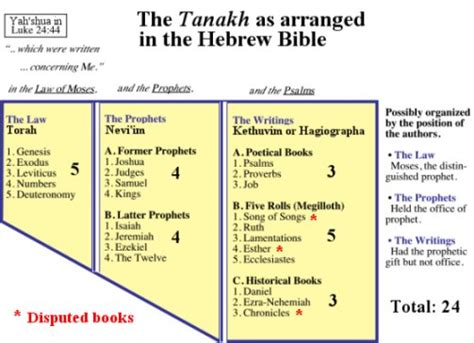 what are the main sections of the hebrew bible origin of the canon 1 the tanakh old testament
