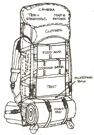 best way to pack a suitcase diagram how to pack your bug out bag the prepper journal