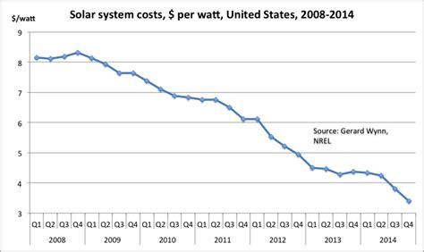 average cost of solar system in california energy and carbon blogus solar costs fall 7