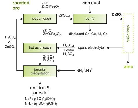 Copper Production Process Flow Chart New Hindusthan Copper