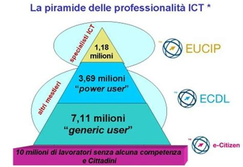 ufficio placement parthenope informatica uniparthenope the knownledge