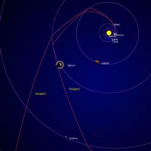 Voyager i and ii spacecraft flight path