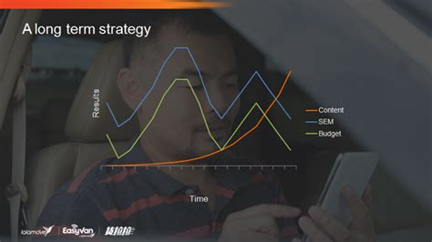 the path to long term content generation the only path to long term success