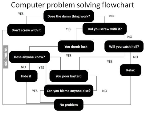 Troubleshooting Power Issues Desktop computer problem solving flowchart 9gag
