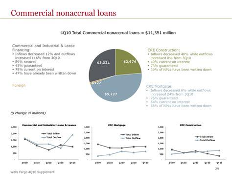 Section 32 Loans by Cre Loan Portfolio By Business Segmentwholesale Banking15