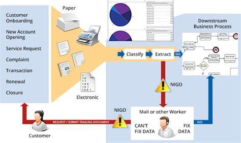 kofax workflow mailroom solutions getsix