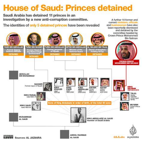 House Of Saud by House Of Saud Princes Detained 1 News Net