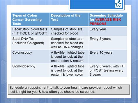 Positive Stool Test Colon Cancer by Colon Cancer In Kentucky Date Ppt