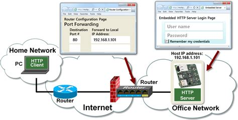 local network server obstacles  solutions developer