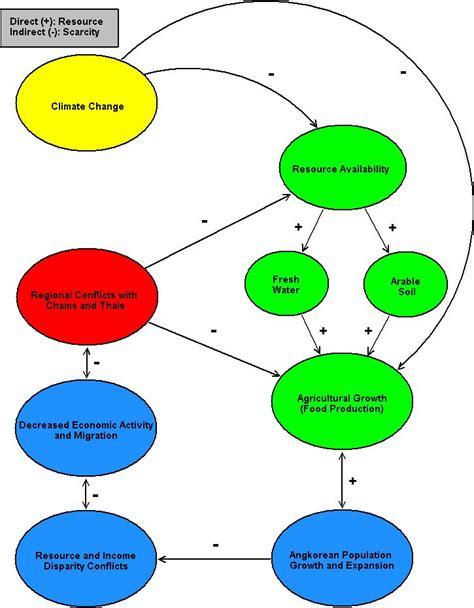 Ottoman Empire Economic Structure Classical Ce Ottoman Empire Economic Structure